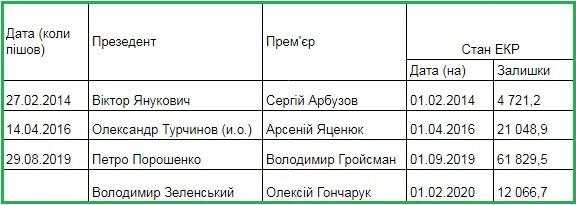 стан ЄКР 2014-2020